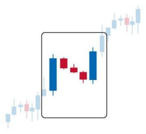 How to Trade Stock Charts The Conclusive Guide