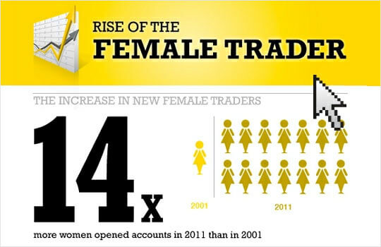 Rise of the Female Traders?