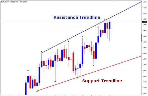 Support and Resistance – 5 Tips