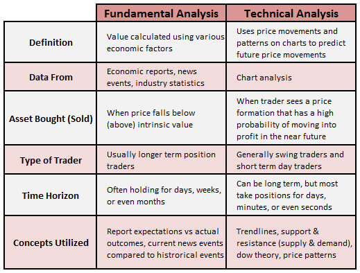 Technical Analysis and Fundamental Analysis